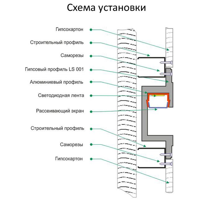Shema ustanovki profilnih gipsovih svetilnikov serii LS